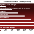 Transmission fluid life expectancy